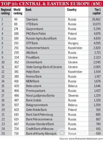 TheBanker Топ-1000 банков