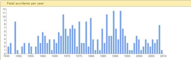 Статистика количества смертей в авиакатастрофах в СССР-России 1945-2910 гг